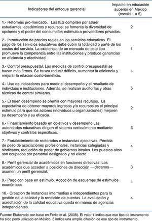 Las dimensiones de la política de educación superior en México. El valor 1 indica que ese tipo de instrumento ha sido poco utilizado en México; 5 indica una amplia difusión de ese tipo de instrumento.