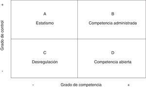 Balance entre competencia y control en la gobernanza de la educación superior.