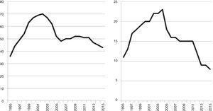Ejemplos empíricos 1 y 2. Rumanía (izquierda) y Estonia (derecha): la desprivatización en el Nivel 5 (sistema nacional). El número de instituciones del sector privado, 1995-2015.