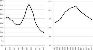 Ejemplo empírico 4, Rumanía (izquierda) y Bulgaria (derecha): la desprivatización en el Nivel 4b (sector privado). La proporción de estudiantes inscritos en el sector privado en Rumanía, 1997-2015; y en Bulgaria, 2001-2015 (en porcentaje).