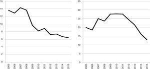 Ejemplo empírico 5, Estonia: la desprivatización en el Nivel 4b (sector privado) y 4a (sector público). Ingresos de cuotas pagadas por estudiantes («financiamiento privado personal») en el sector privado (izquierda); y en el sector público, 2005-2015 (en millones de euros).