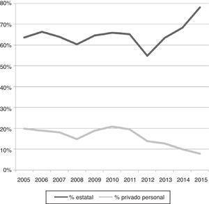 Ejemplo empírico 5, Estonia: la desprivatización en el Nivel 4a (sector público). Financiamiento estatal y cuotas pagados por estudiantes («financiamiento privado personal») como porcentajes de ingresos totales de universidades públicas, 2005-2015.
