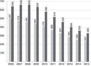 Ejemplo empírico 1, Polonia: la desprivatización en los Niveles 4a y 4b (sector público, sector privado). El número de estudiantes que pagan cuotas en el sector público (gris) e inscripciones en la educación superior privada (negro), 2006 a 2015, en miles.