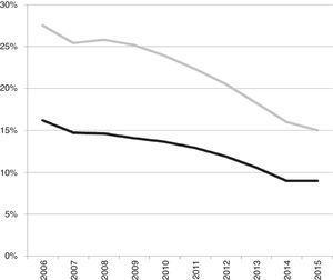 Ejemplo empírico 4, Polonia: la desprivatización en el Nivel 5 (país) y en el Nivel 4a (sector público). Proporción del ingreso total proveniente de cuotas (= financiamiento privado, sectores público y privado combinados) en el presupuesto operativo total en ambos sectores (gris); y proporción de ingreso total proveniente de cuotas en el sector público en el presupuesto operativo del sector público (negro), 2006-2015.