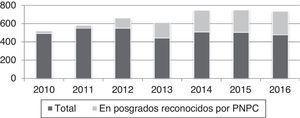 Evolución de la matrícula en posgrado. Fuente: Secretaría de investigación y posgrado, uan.