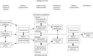 Modelo de interacción de Vincent Tinto. Fuente: Donoso y Schiefelbein, 2007: 17.