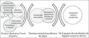 Rutas para el análisis de la integración social y académica. Fuente: elaboración propia.