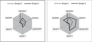 Comparativo de diagramas radiales para los grupos 2 y 4. Fuente: elaboración propia.