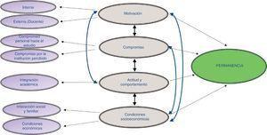 Modelo teórico conceptual sobre permanencia estudiantil de estudiantes de licenciatura en Enfermería de la uamm-uat. Fuente: elaboración propia.