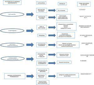 Indicadores utilizados en la medición de las variables independiente y dependiente. Fuente: elaboración propia.