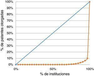 Curva de Lorenz, patentes otorgadas en 2007 incluyendo a la Ciudad de México.