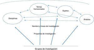 Orientaciones investigativas multirreferenciales en los grupos de investigación.