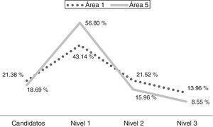 Composición de las áreas 1 y 5 dentro del sni (2015). Fuente: elaboración propia con datos conacyt (2015).