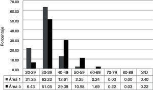 Intervalos de edad en que los investigadores realizaron sus estudios de doctorado o su último grado registrado dentro del sni (2015). Fuente: elaboración propia con datos conacyt (2015).