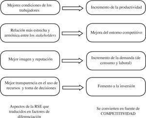 Relación teórica entre la RSE y la competitividad