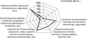 """Actividades de ingeniería de proceso que se realizan las TI Fuente: Encuesta a empresas de Metalmecánica y Tecnologías de la Información en Sonora, 2011. Proyecto """"Redes globales de producción y aprendizaje local: derrama tecnológica de las transnacionales y capacidad de absorción en Pymes de base tecnológica en el noroeste de México"""". Colegio de la Frontera Norte-Conacyt No. 133596"""