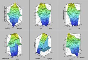 Gráficos de las variables de nivel 1. Fuente: Elaboración propia utilizando el software Matlab.