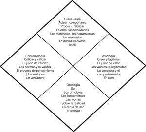 Los 4 fundamentos filosóficos. Fuente: Bédard (2003)
