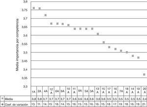 Ranking de importancia de las competencias específicas: empleadores Fuente: Elaboración propia.