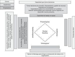 Competencias más importantes de acuerdo con la percepción de empleadores y académicos. Fuente: Elaboración propia
