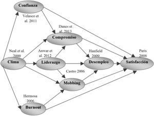 Sistemas psicológicos organizacionales