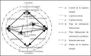 Diseño de un modelo conceptual de gestión logística para Pyme