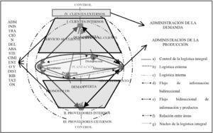 Modelo conceptual de gestión logística para Pyme