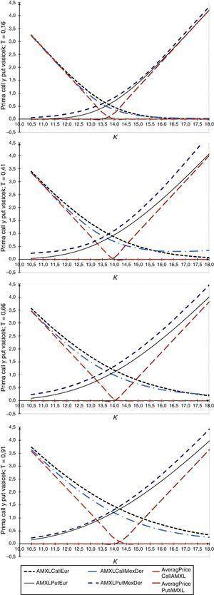 Comparación entre precios de opciones europeas y con subyacente promedio, con parámetros calibrados con el modelo de Vasicek. Fuente: elaboración propia.