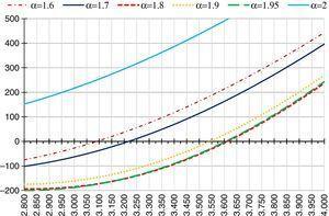 Precios de las opciones en función del subyacente y del parámetro de estabilidad. Fuente: elaboración propia a través de hoja de cálculo.