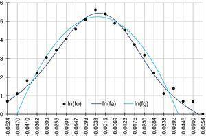 Logaritmo de las frecuencias de los rendimientos subyacentes. Fuente: elaboración propia a través de hoja de cálculo.
