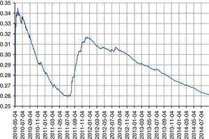 Desempeño de las volatilidades históricas anuales del Eurostoxx. Fuente: elaboración propia a través de hoja de cálculo.