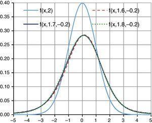 Distribución log-gaussiana y distribuciones log-estables. Fuente: elaboración propia a través de hoja de cálculo.
