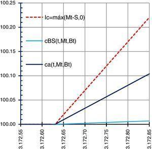 Estado de resultados del producto estructurado en la fecha de liquidación. Fuente: elaboración propia a través de hoja de cálculo.
