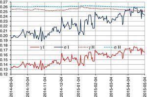 Comparación de las volatilidades y escalas históricas e implícitas anuales. Fuente: elaboración propia a través de hoja de cálculo.