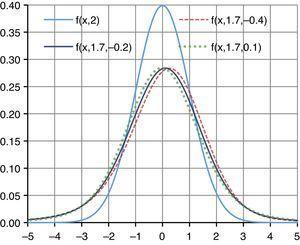 Log-Gaussian distribution and log-stable distributions.