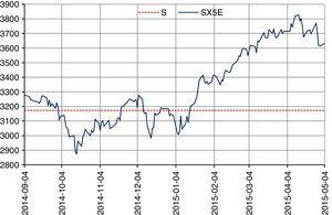 Performance of the Eurostoxx during the valuation period.