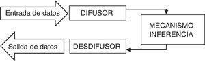 Estructura de un sistema difuso. Fuente: Benito y Duran (2009).