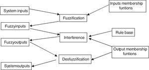 Ingreso de datos al entorno Xfuzzy. Fuente: Puente, Perdomo y Gaona (2013).