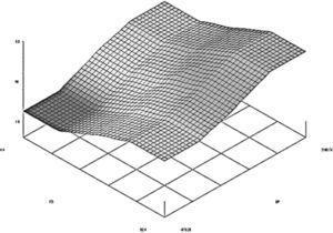 Resultados representados en 3D. Fuente: programa Xfuzzy.