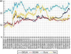 Desempeño de las paridades de los tipos de cambio. Fuente: elaboración propia con datos del Banco de México a través de hoja de cálculo.