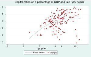 Capitalization as a percentage of GDP and GDP per capita.