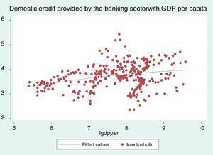 Domestic credit provided by the banking sector with GDP per capita.
