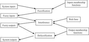 Data input to the Xfuzzy environment. Source: Puente, Perdomo, and Gaona (2013).