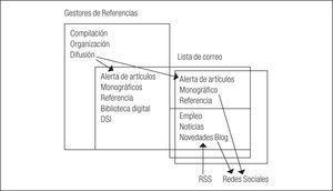 Integración de las herramientas 2.0 en un sistema de información
