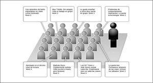 Distribución de alumnos en un aula con diferente niveles.