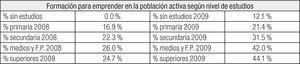 Principales indicadores de prevalencia de la formación para emprender en la población activa española.