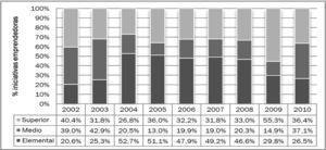 Evolución de la distribución de la actividad emprendedora total, en función del nivel educacional de los emprendedores (2002-2010).