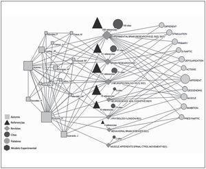 Red sociotécnica quinquenal: 1991-1995