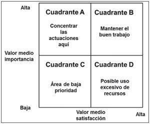 Matriz de importancia-satisfacción (adaptado de Martilla y James, 1977).