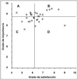 Matriz de valores de importancia-satisfacción del grupo de estudiantes matriculados en cursos anteriores a 2001.